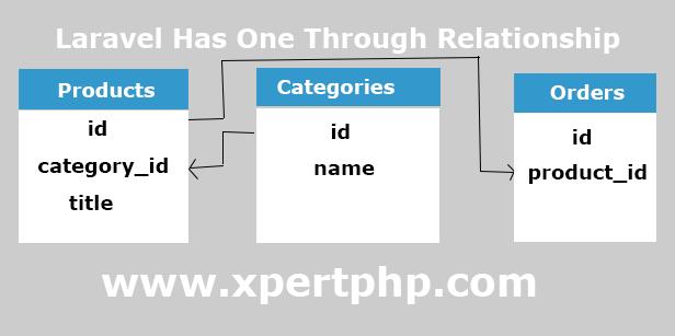 Laravel hasOneThrough Eloquent Relationship Tutorial Example