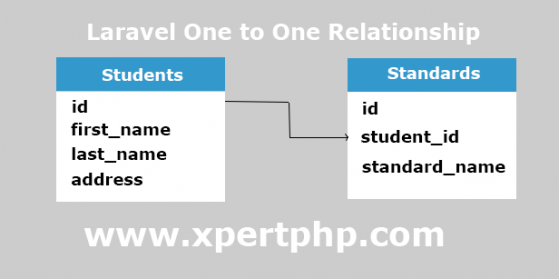 Laravel one to one eloquent relationship tutorial example